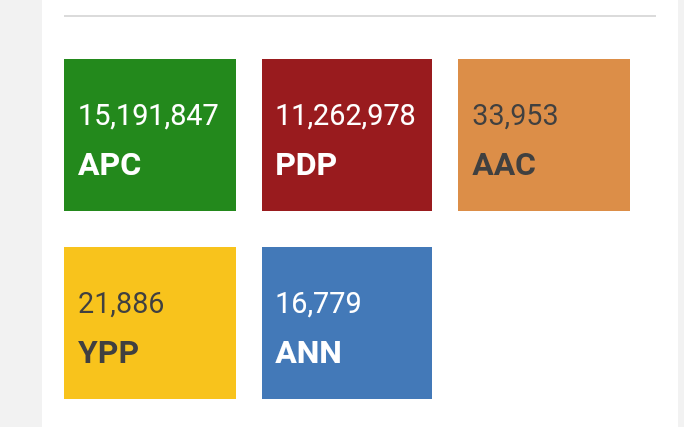 Atiku vs Buhari: Full Election Results 1