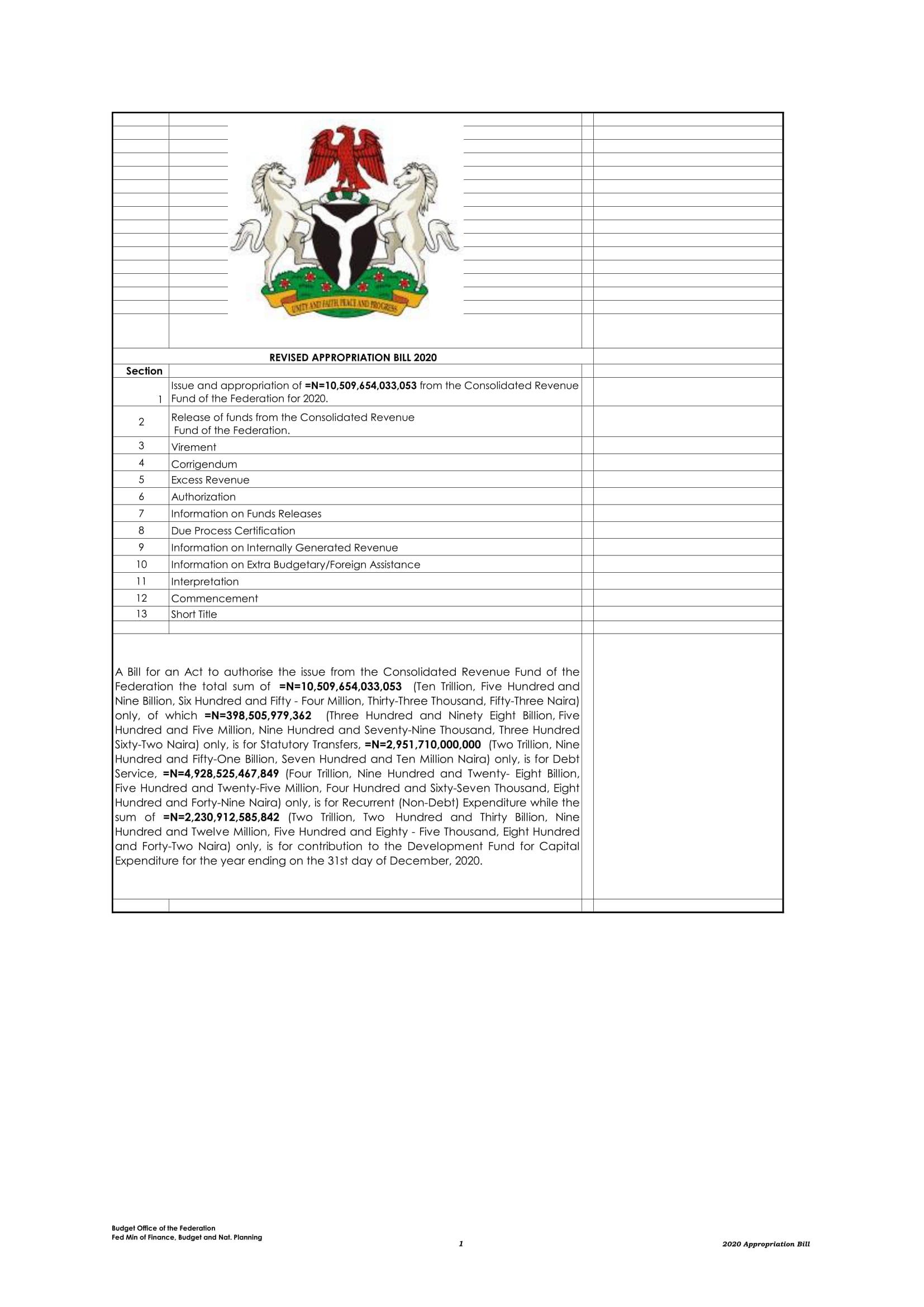 Buhari signs N10.8 Trillion revised 2020 Budget