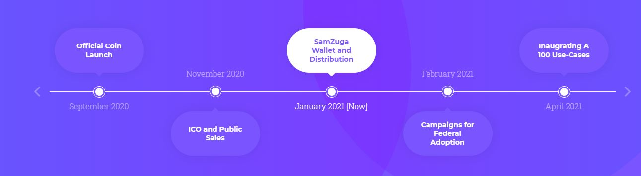 zugacoin roadmap 2021